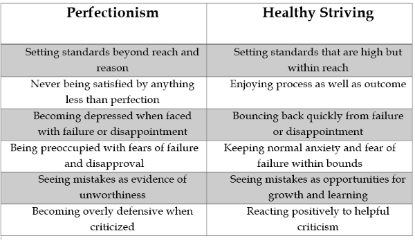 Perfectionism Chart